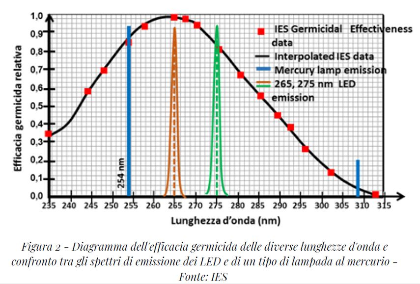 grafico efficacia dei led uv